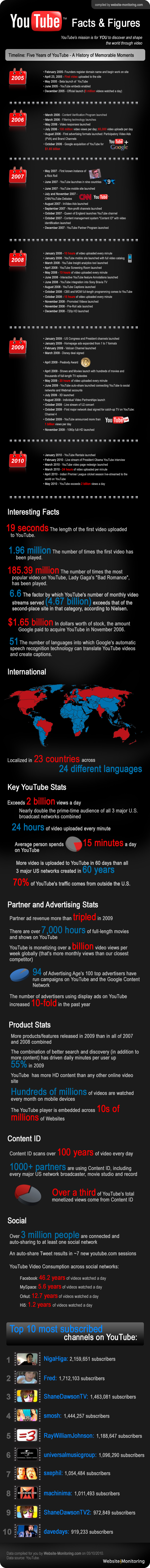YouTube Key Facts & Figures Infographic