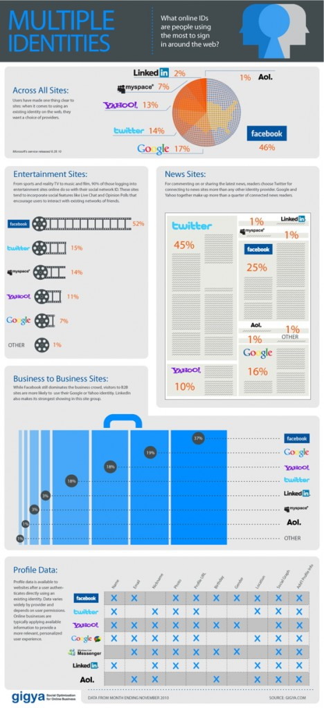 Social Sign In Infographic - Facebook beats Google for Sign In Services