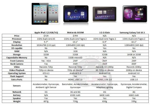 iPad 2 vs. Motorola XOOM vs. LG G-Slate vs. Samsung Galaxy Tab 10.1