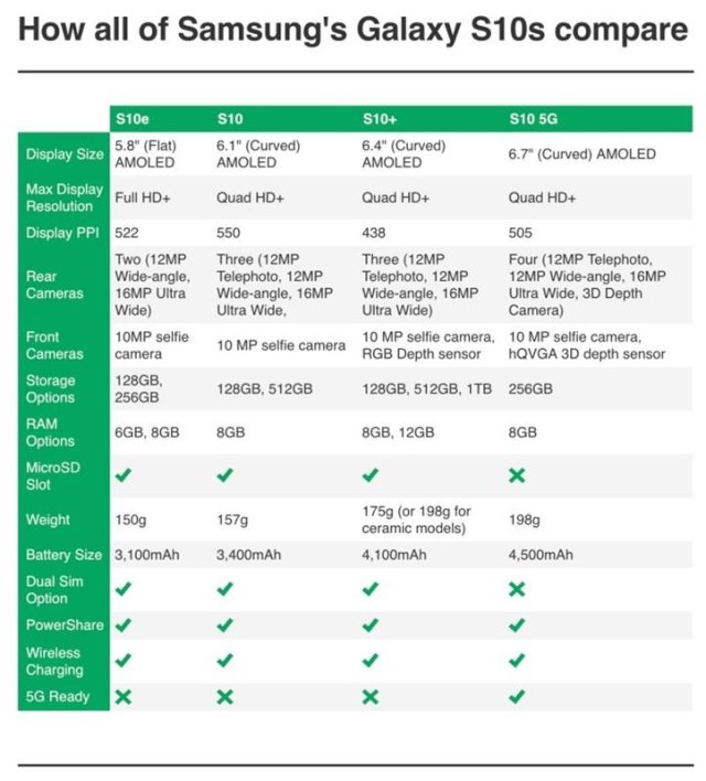 All Samsung Galaxy S10 compared