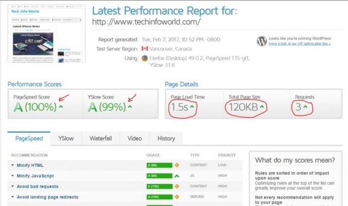 Tech Info World GT Metrix Performance Report