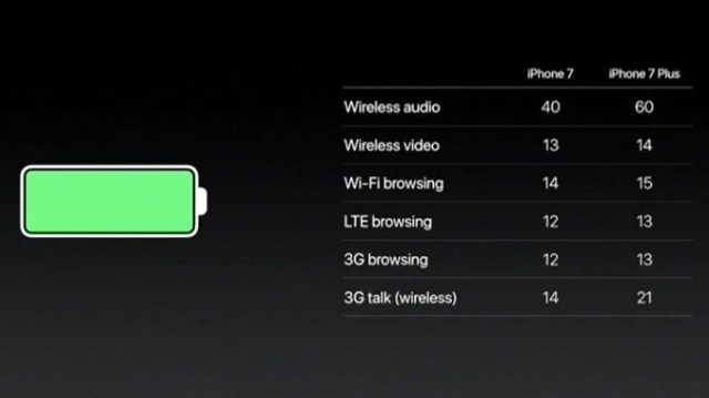 iPhone 7 Plus – Battery Life