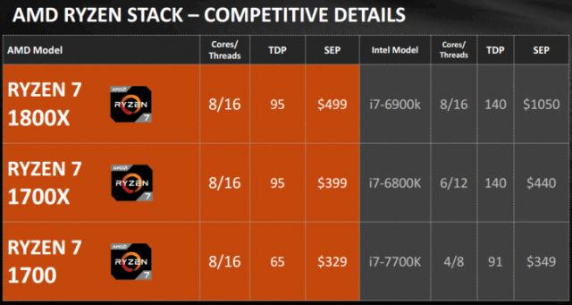 Ryzen 7 1700 Comparition