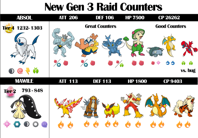 Best Ho-Oh Counters Better performance