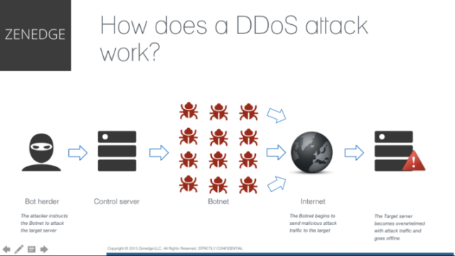 how-ddos-attack-works