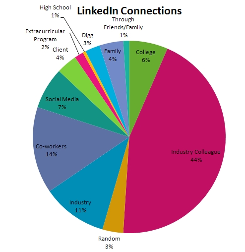 Tamar Weinberg's LinkedIn Connections