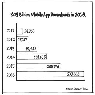 Figure 23 - 309 Billion App Downloads
