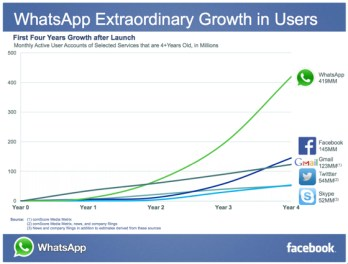 WhatsAppGrowth