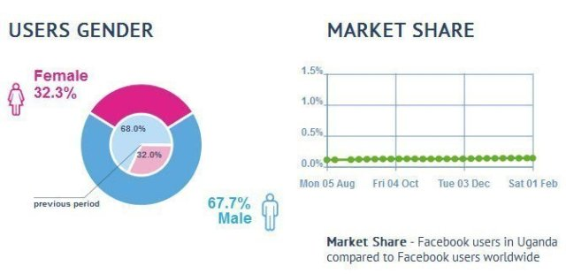 facebook gender users in Uganda