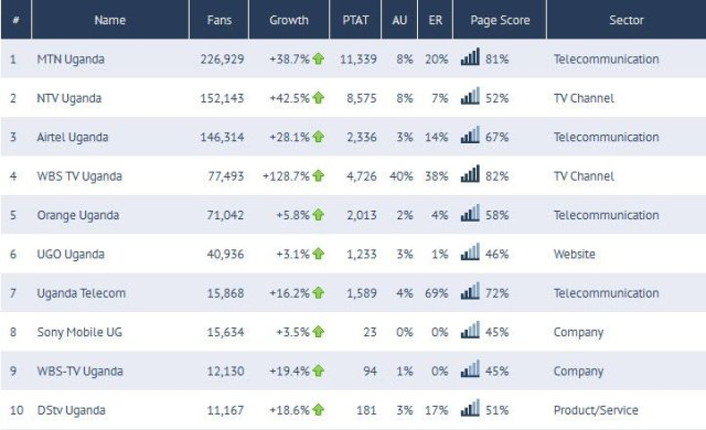 top ten Facenbook  brands in Uganda