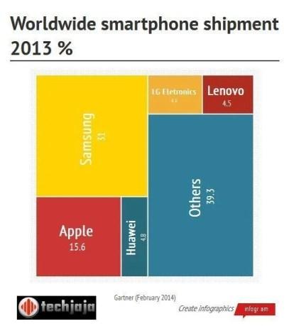 infographic smartphone shipment