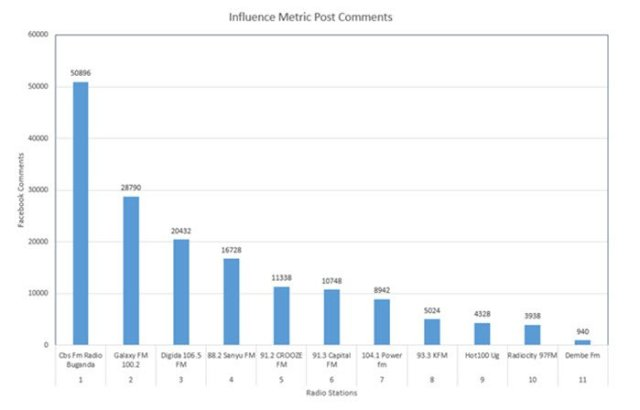influence metric post comments