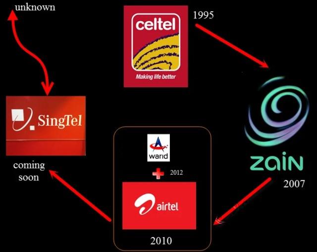 Airtel a visual history