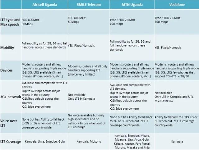 4G-LTEnetworks  in Uganda Comparative advantage