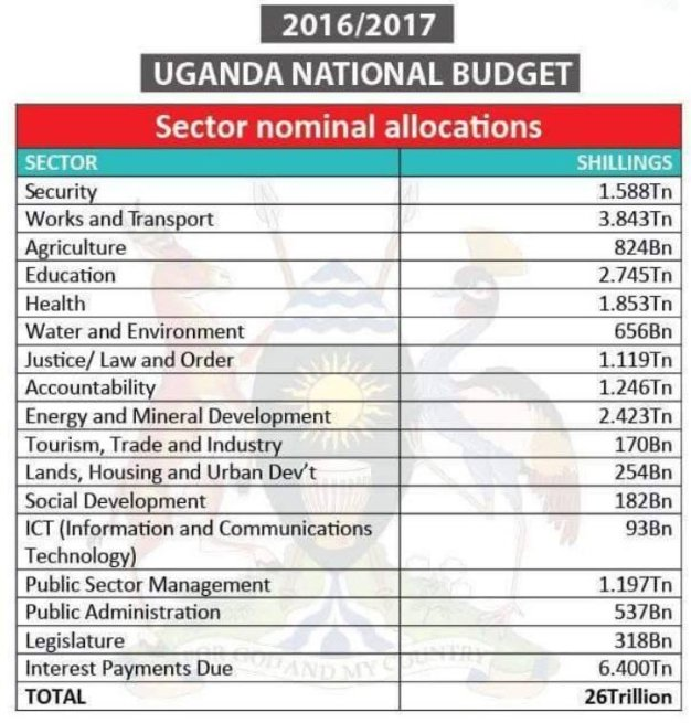 ICT budget allocation in Uganda