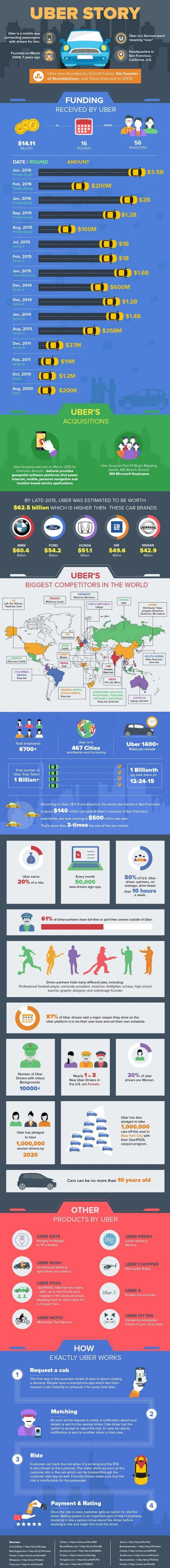 infograpic uber story