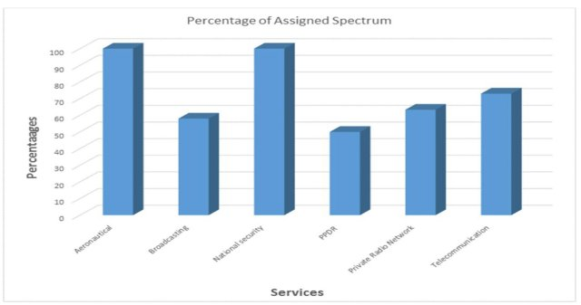 Percentage of spectrum allocation in Uganda