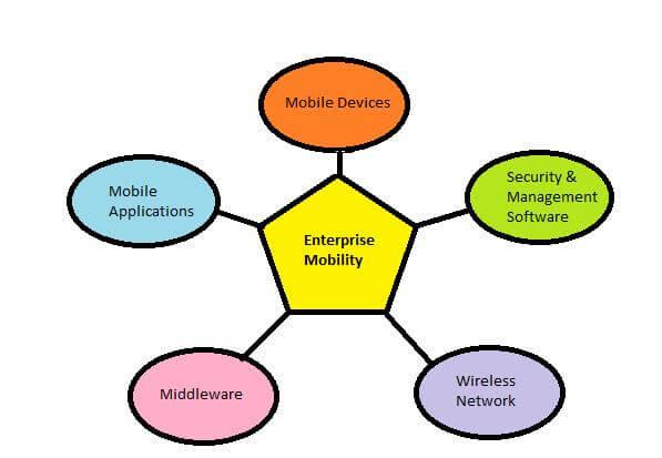 enterprise mobility solutons