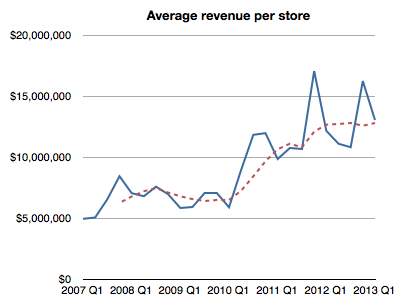 Apple Revenue Per Store
