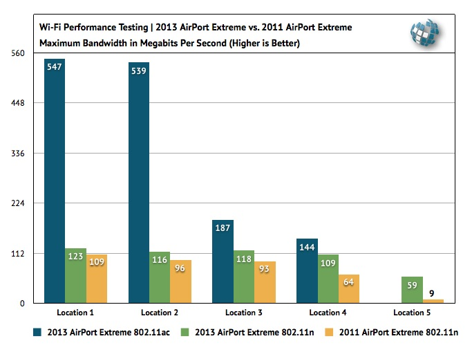 2013 AirPort Extreme 802.11ac Benchmarks