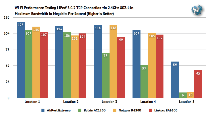 802.11n Apple AirPort Extreme Linksys Netgear Belkin Router Benchmark Speed