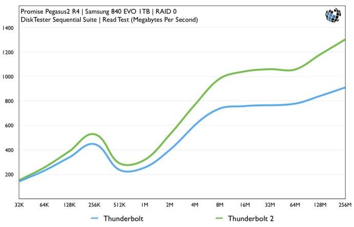Thunderbolt 2 Pegasus2 SSD Benchmarks