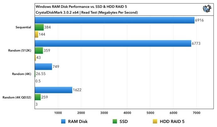 RAM Disk Benchmarks