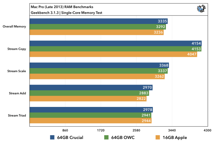 2013 Mac Pro RAM Upgrade Benchmarks Single-Core