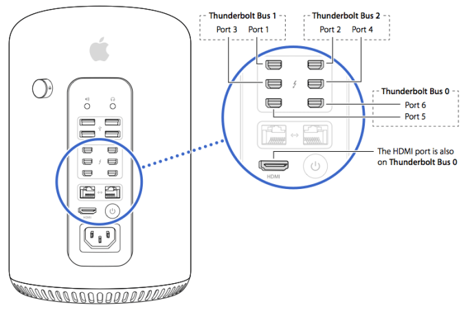 How to Configure 2013 Mac Pro Thunderbolt Connections for