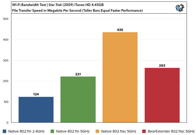 BearExtender Turbo Benchmarks