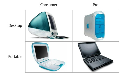 Apple's 1999 Product Matrix