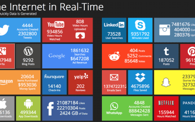 Internet in Real-Time