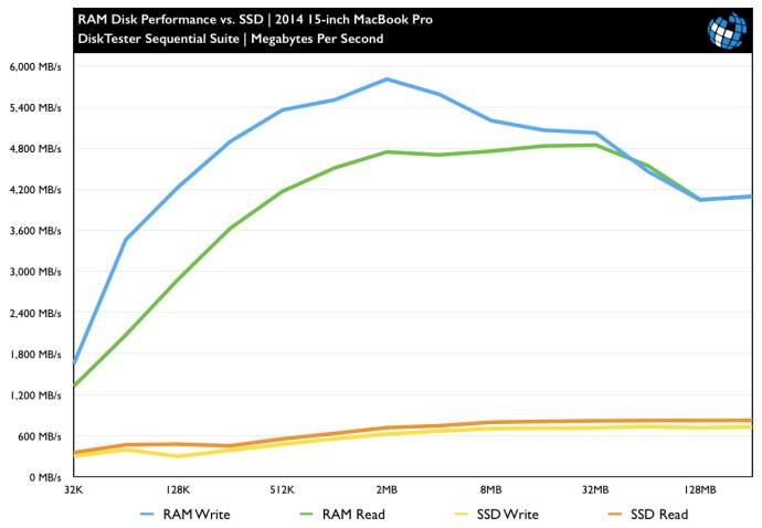 ram-disk-benchmark-2014-macbook-pro