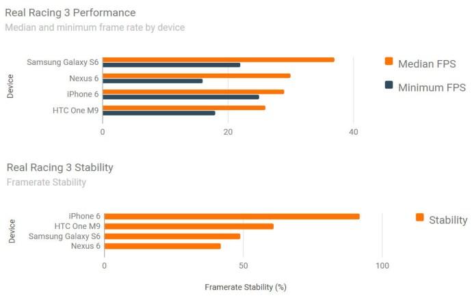 iphone 6 vs galaxy s6 benchmarks real racing 3