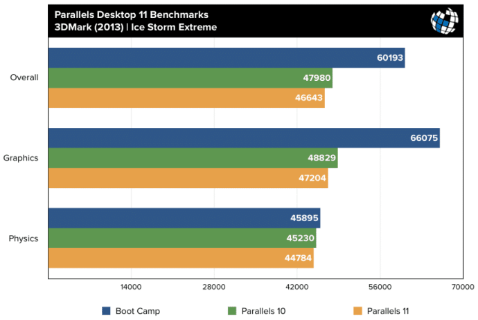 parallels 11 benchmarks 3dmark ice storm extreme