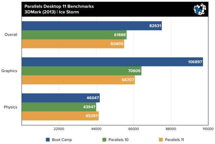parallels 11 benchmarks 3dmark ice storm