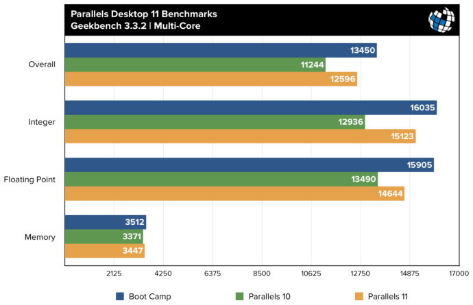 parallels 11 benchmarks geekbench multi core