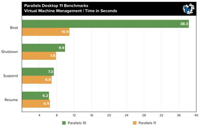 parallels 11 benchmarks vm management