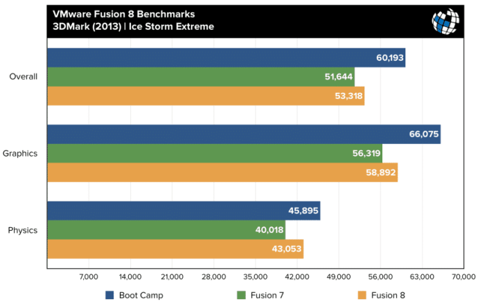 fusion 8 benchmarks 3dmark ice storm extreme
