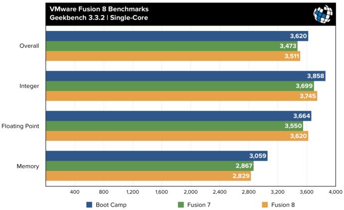 fusion 8 benchmarks geekbench single core