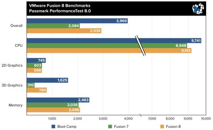 fusion 8 benchmarks passmark