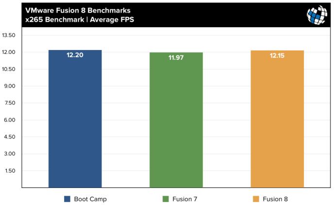 fusion 8 benchmarks x265