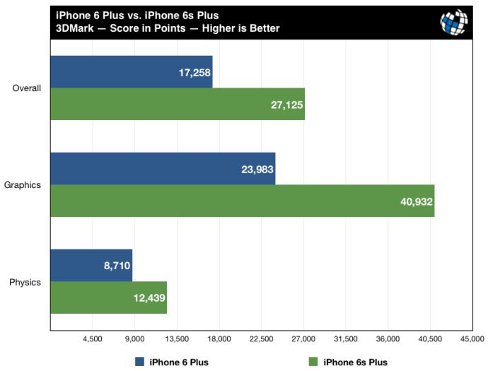 iphone 6s plus benchmark 3dmark
