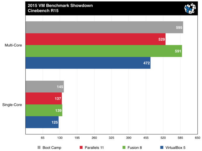 parallels vs fusion benchmarks cinebench