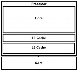 single-core-processor