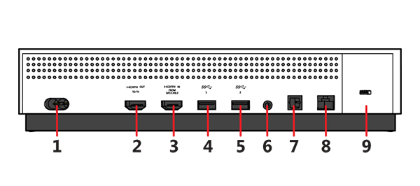 How to use your chromecast on an xbox one this makes things incredibly simple as you can see in the diagram above port number 2 is the hdmi output signal meaning youll be using that from your ccuart Choice Image
