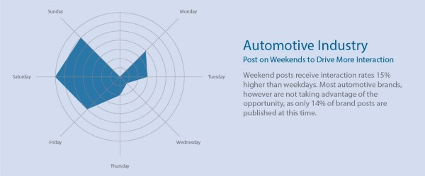 Statistics say the best time to post on Facebook3