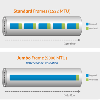 What are Jumbo Frames and How Do You Use Them?