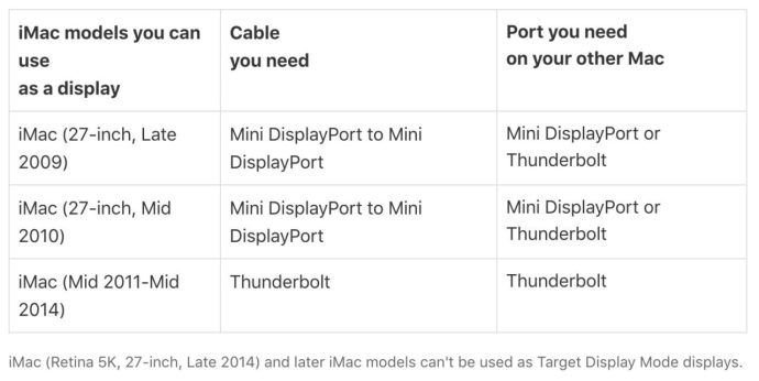 target display mode compatibility chart