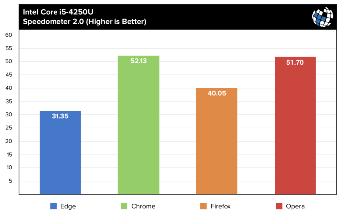 browser benchmarks speedometer i5